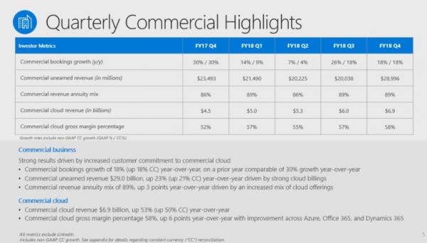 微软第四财季业绩抢眼,商业云收入达到了69亿美元