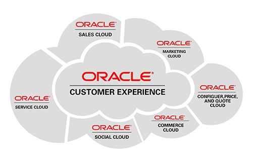 Oracle客户体验云解决方案