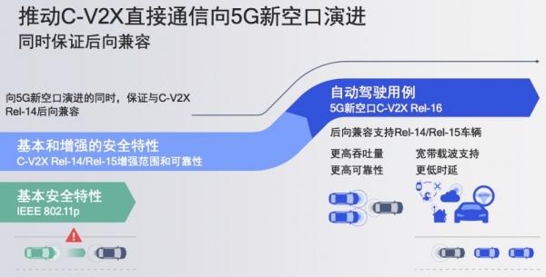 """高通深度解读C-V2X:当行驶的汽车有了自己的""""朋友圈"""""""