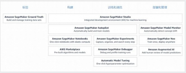 如何使用NVIDIA Jetson和Amazon SageMaker结合打造智能边缘