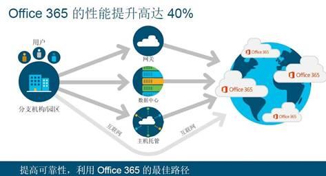 思科SD-WAN:让云边缘下的安全与体验无需妥协