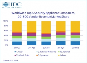 IDC:2018年第二季度全球安全一�w�C持�m增�L,UTM�I跑