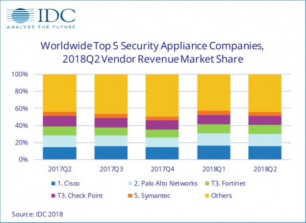IDC:2018年第二季度全球安全一体机持续增长,UTM领跑