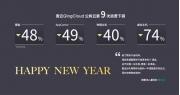 青云QingCloud宣布第9次资费下调 最高降幅达74%