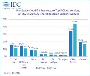 IDC:受公有云扩张推动 第二季度全球云IT基础设施收入增长25.8%