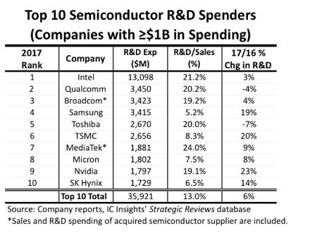 市场报告:2017年顶级芯片制造商加大研发投入