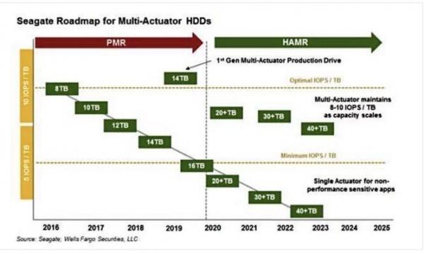 希捷HAMR产品将于2020年推出:多执行器磁盘即将亮相