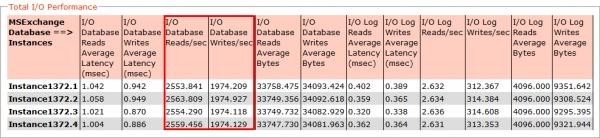 《12万邮箱ESRP测试:Exchange超融合存储设计漫谈》