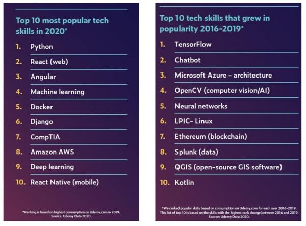 盘点:2020年市场需求最旺盛的十大技术