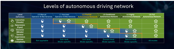 迈向自动驾驶网络时代