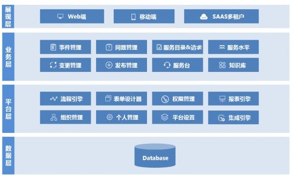中亦科技发布IT服务管理系统3.0 深度契合国内市场需求