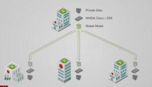 Nvidia采用�合�W����F�t��人工智能