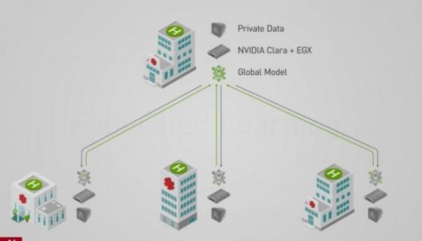 Nvidia采用联合学习实现医疗人工智能