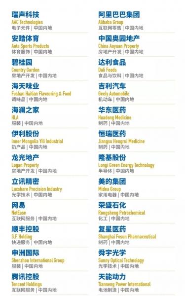 紫光股份荣登福布斯2018亚洲上市公司50强