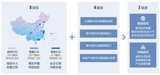新华三发布《中国城市数字经济指数白皮书(2019)》——用数据记录城市数字化转型进程