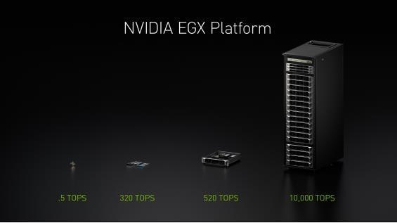 NVIDIA在最新AI推理基准测试中大获成功
