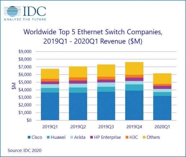 IDC:2020年第一季度全球以太网交换机和路由器市场双双下滑