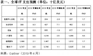 Gartner�A�y2019年全球IT支出�⒃鲩L1.1%
