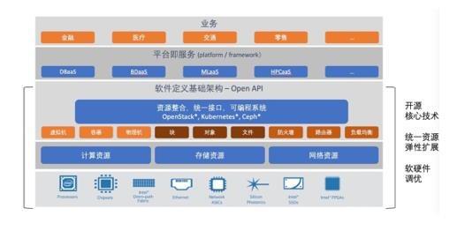 英特尔推出最新精选解决方案—英特尔精选开源云解决方案