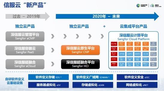 赋能行业数字化转型 深信服云业务品牌升级正当时