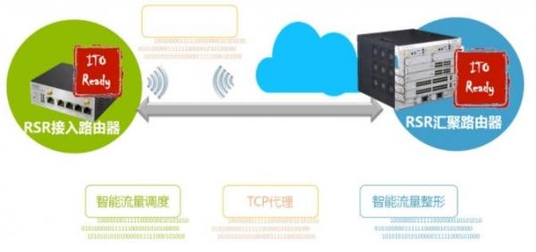 锐捷网络助力打造业界最大的金融4G网络