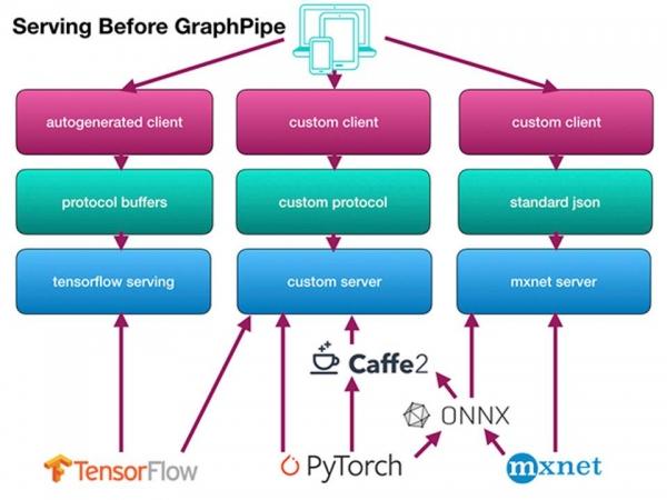 开源GraphPipe项目暗示了下一波人工智能浪潮的方向