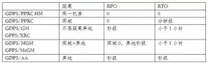 IBM GDPS 五�N高可用&��浞桨副容^及�x��