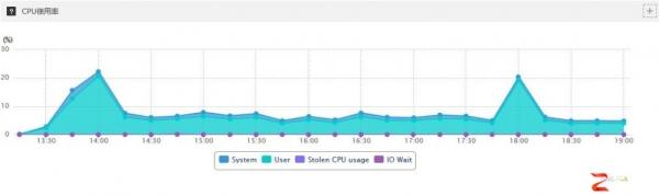至顶网公有云平台评测分析Azure篇