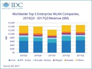 IDC:2017年第三季度企业级WLAN市场增长乏力