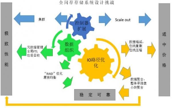 全面优化SSD 浪潮智能全闪存储G2-F满足企业关键业务需求