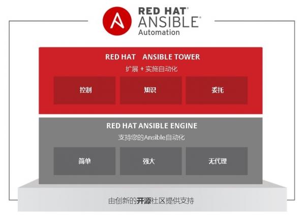 红帽Ansible 自动化策略