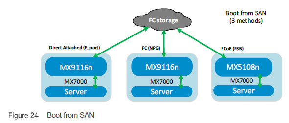 PowerEdge MX搭个SAN网络?So easy~
