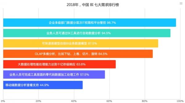 2018年中国大数据BI行业分析报告