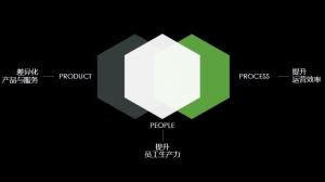 PTC围绕数物人融合 重构企业数字化
