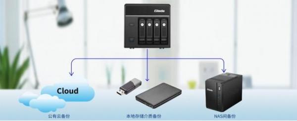 杰和GSM三重数据备份助力NAS打造数据银行