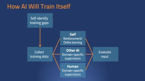 AI和AI对话?我们需要一个新的API