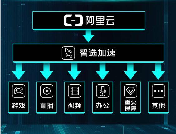 """阿里通信携手联通MWC演示""""智选加速""""  预演5G垂直应用"""