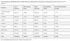 IDC:2017年第三季度全球服务器市场收入飞涨19.9%