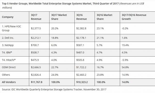 IDC:2017年第三季度全球企业存储市场增长14%