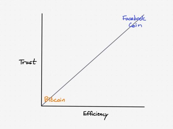Facebook的Libra计划能成功吗?