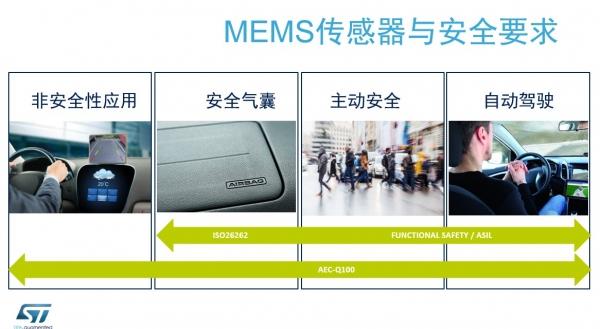 """探讨MEMS下一次机遇,意法半导体划重点""""汽车""""和""""工业""""市场"""