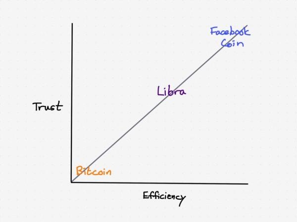 脸书的Libra计划能成功吗?