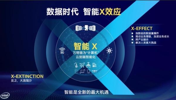 """英特尔的""""智能X效应"""":未来十年,这4个关键技术将改变世界"""