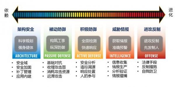 工业控制系统迈向开放 你想好如何进行安全防范了吗?