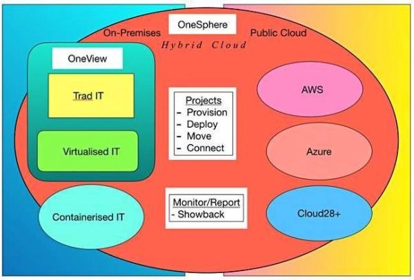 无可匹敌的OneSphere——云服务与HPE的完美结合