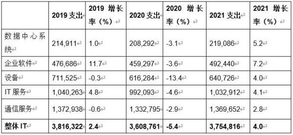 Gartner:2021年中国IT支出预计将增长7.2%,2021年全球IT支出预计将增长4%