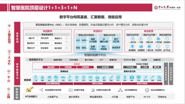Wi-Fi 6时代 新华三通过五大核心要素助力智慧医院建设