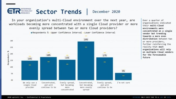 https://d2axcg2cspgbkk.cloudfront.net/wp-content/uploads/Breaking-Analysis_-CIO-Optimism-Points-to-a-3-5-Rise-in-2020-Tech-Spending-3.jpg