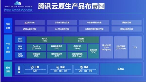 腾讯云:云原生从内部开始,构建三层产品矩阵