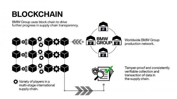 特斯拉和宝马利用区块链引领供应链复兴